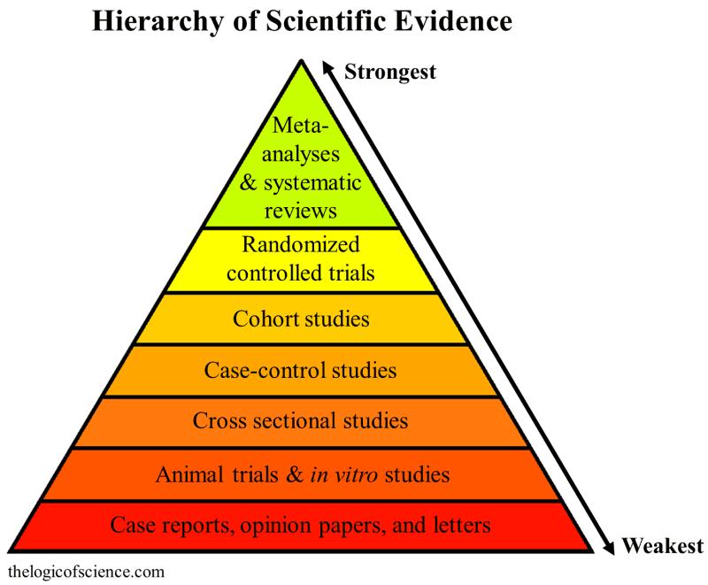 Scientific Burden of Proof